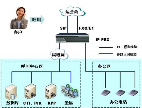 业务型呼叫中心解决方案