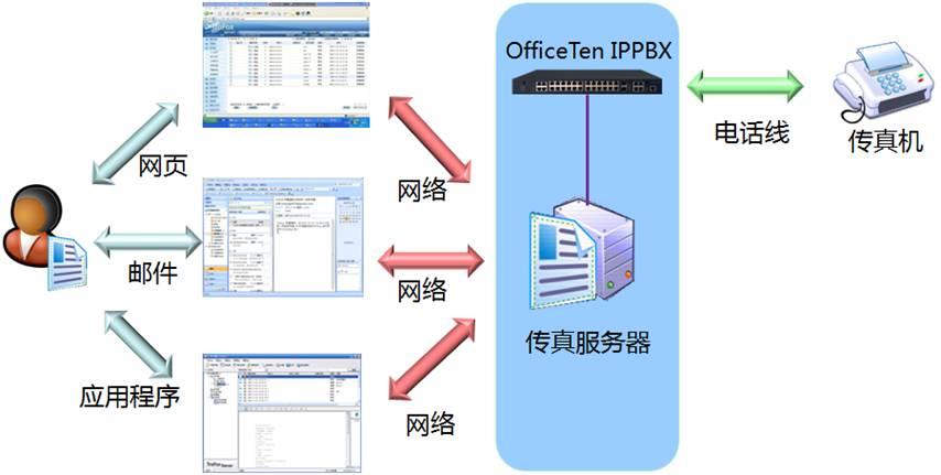 ie浏览器或专用客户端访问传真服务器收发网络传真